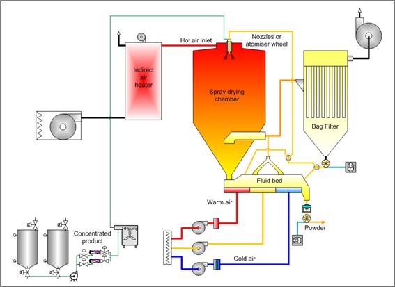 diagrama secador mini spray dryer